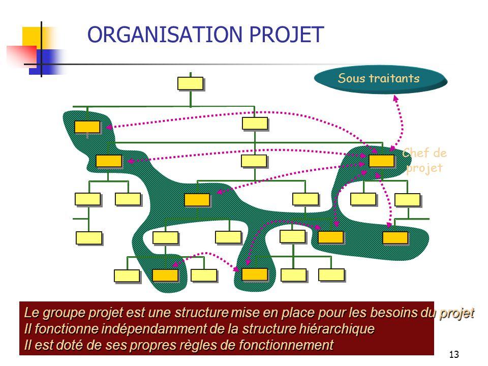 13 Le groupe projet est une structure mise en place pour les besoins du projet Il fonctionne indépendamment de la structure hiérarchique Il est doté d