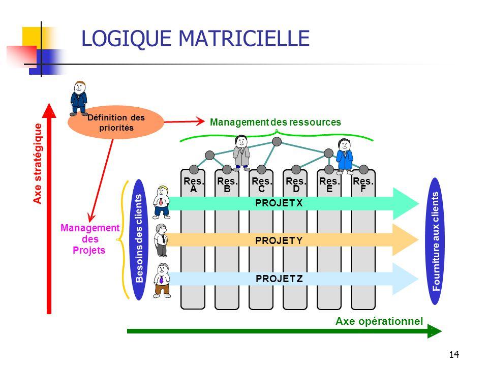 14 Axe opérationnel Axe stratégique Res. A B C D E F Management des ressources Management des Projets PROJET X PROJET Y PROJET Z Besoins des clients F