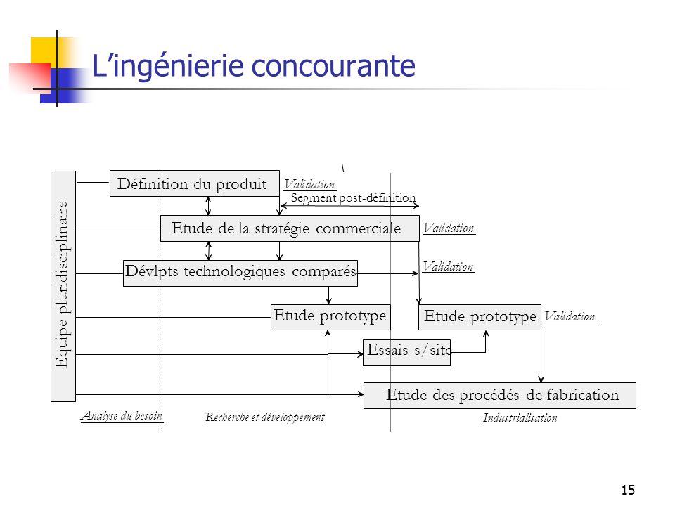 15 Lingénierie concourante Etude des procédés de fabrication Etude prototype Essais s/site Dévlpts technologiques comparés Etude de la stratégie comme