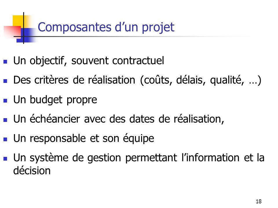 18 Composantes dun projet Un objectif, souvent contractuel Des critères de réalisation (coûts, délais, qualité, …) Un budget propre Un échéancier avec