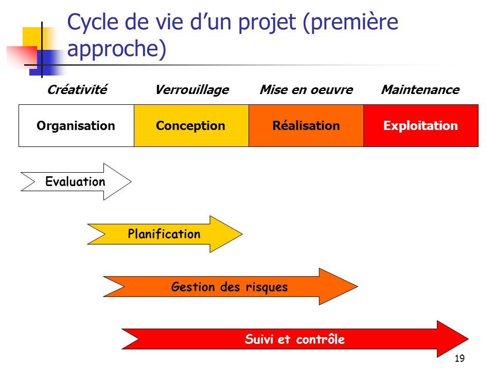 19 Cycle de vie dun projet (première approche) OrganisationConceptionRéalisationExploitation CréativitéVerrouillageMise en oeuvreMaintenance Evaluatio