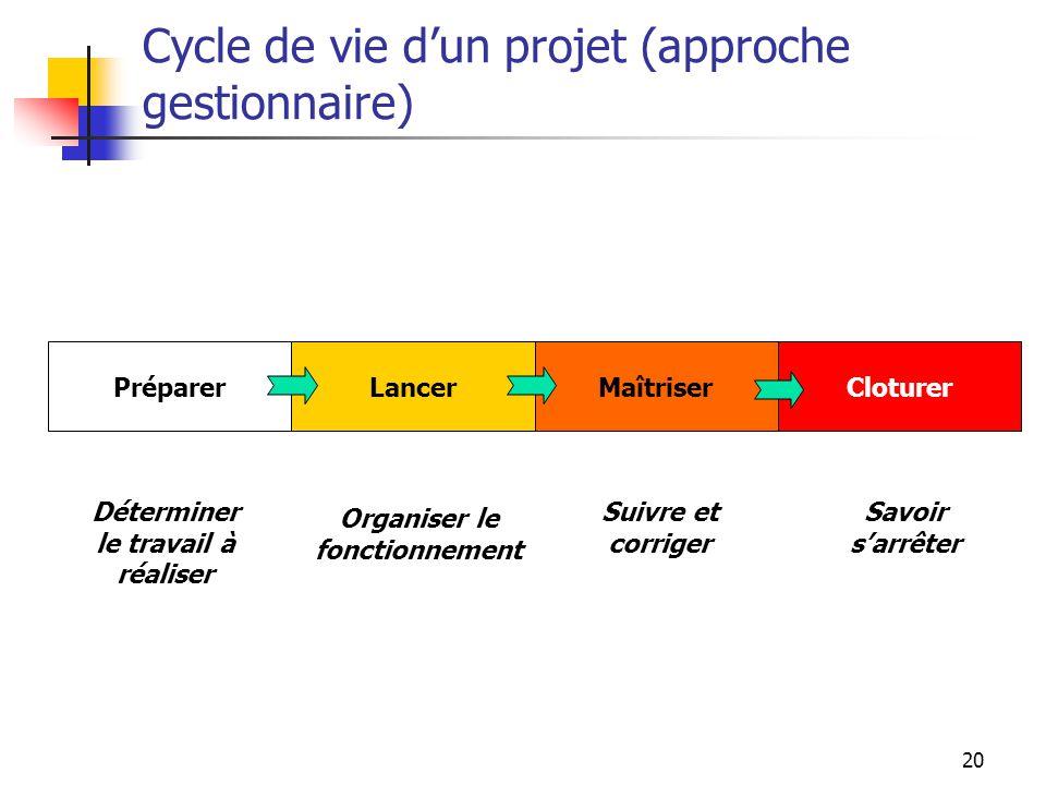20 Cycle de vie dun projet (approche gestionnaire) Préparer Déterminer le travail à réaliser Lancer Organiser le fonctionnement Maîtriser Suivre et co