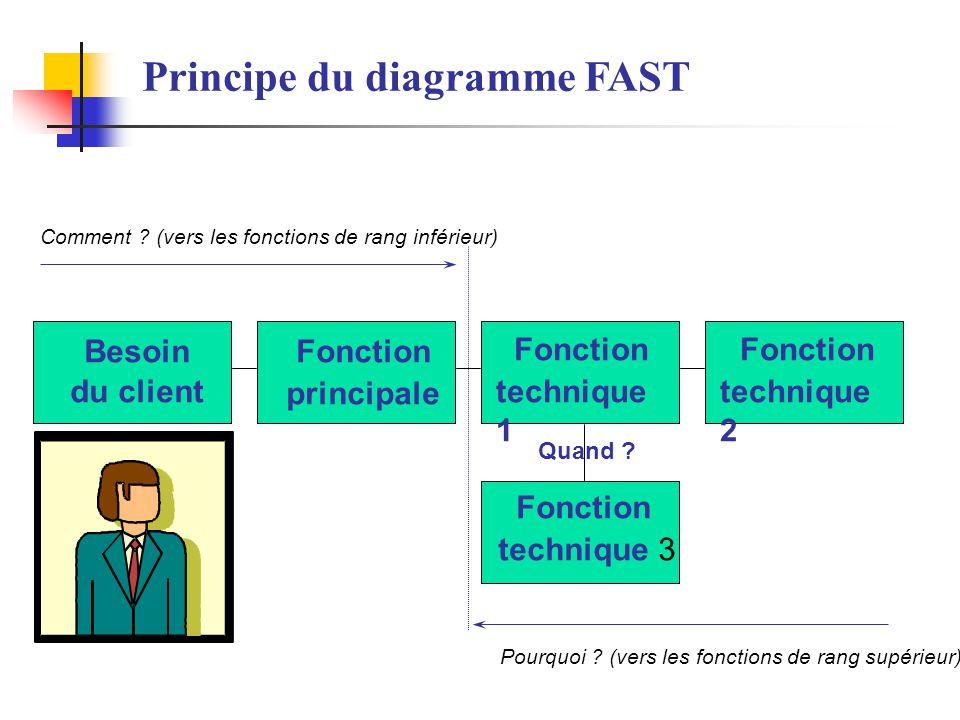 Principe du diagramme FAST Pourquoi ? (vers les fonctions de rang supérieur) Fonction technique 2 Fonction technique 1 Fonction technique 3 Fonction p