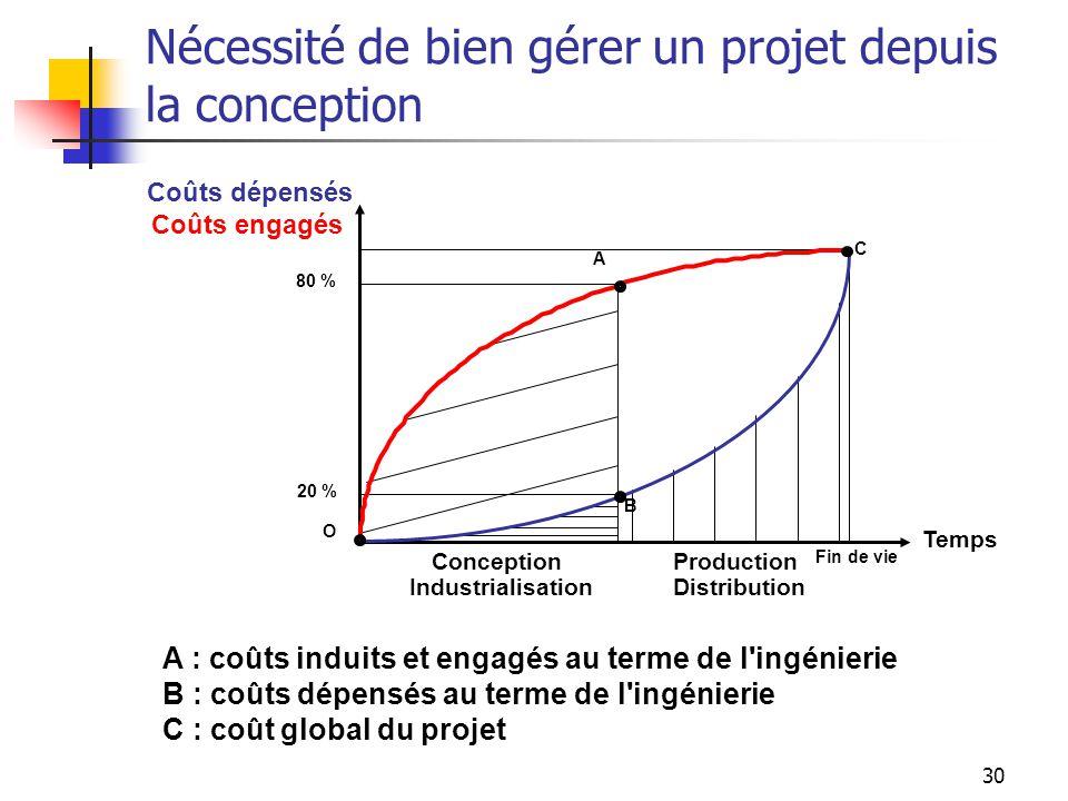 30 Nécessité de bien gérer un projet depuis la conception Coûts dépensés Temps Conception Industrialisation Production Distribution Fin de vie 80 % 20