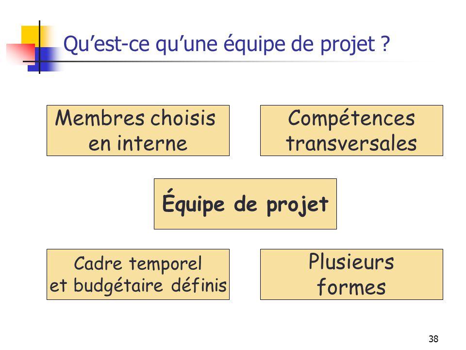 38 Quest-ce quune équipe de projet ? Équipe de projet Membres choisis en interne Cadre temporel et budgétaire définis Plusieurs formes Compétences tra