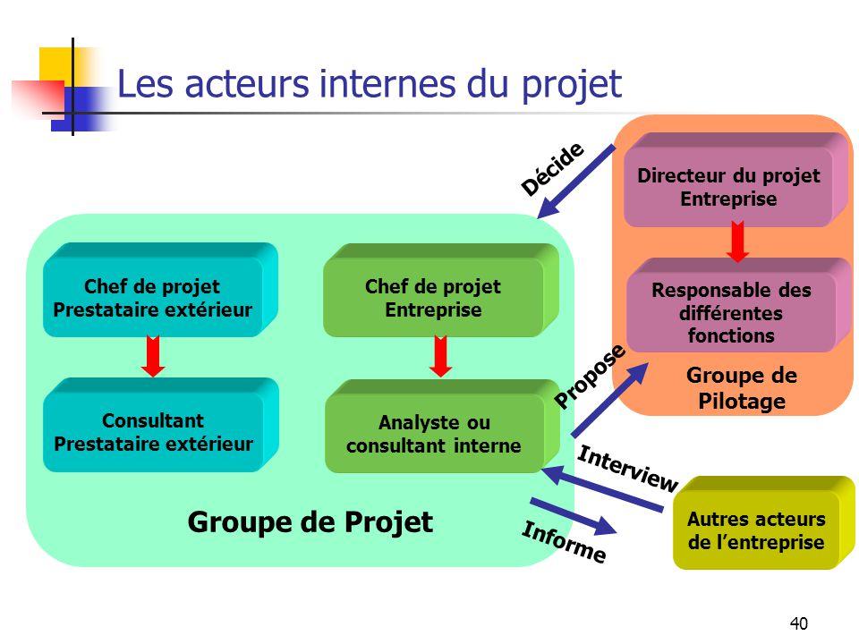 40 Les acteurs internes du projet Chef de projet Prestataire extérieur Consultant Prestataire extérieur Chef de projet Entreprise Analyste ou consulta