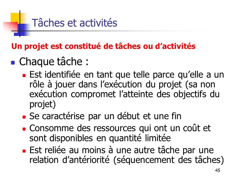 45 Tâches et activités Chaque tâche : Est identifiée en tant que telle parce quelle a un rôle à jouer dans lexécution du projet (sa non exécution comp