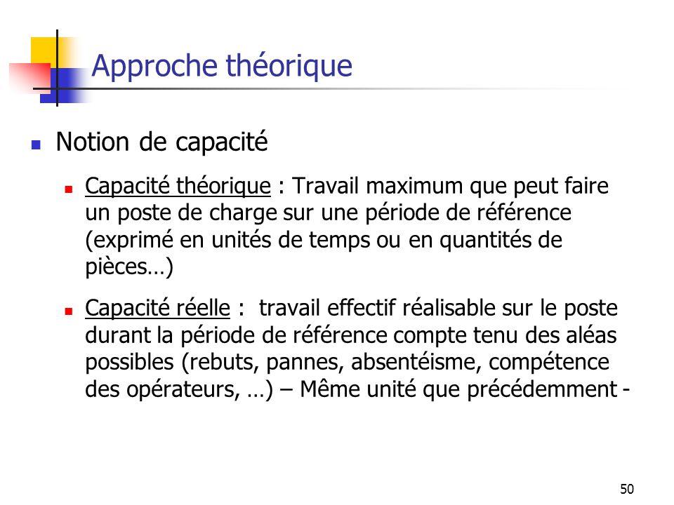 50 Approche théorique Notion de capacité Capacité théorique : Travail maximum que peut faire un poste de charge sur une période de référence (exprimé