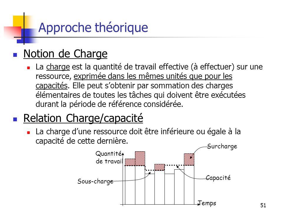 51 Approche théorique Notion de Charge La charge est la quantité de travail effective (à effectuer) sur une ressource, exprimée dans les mêmes unités