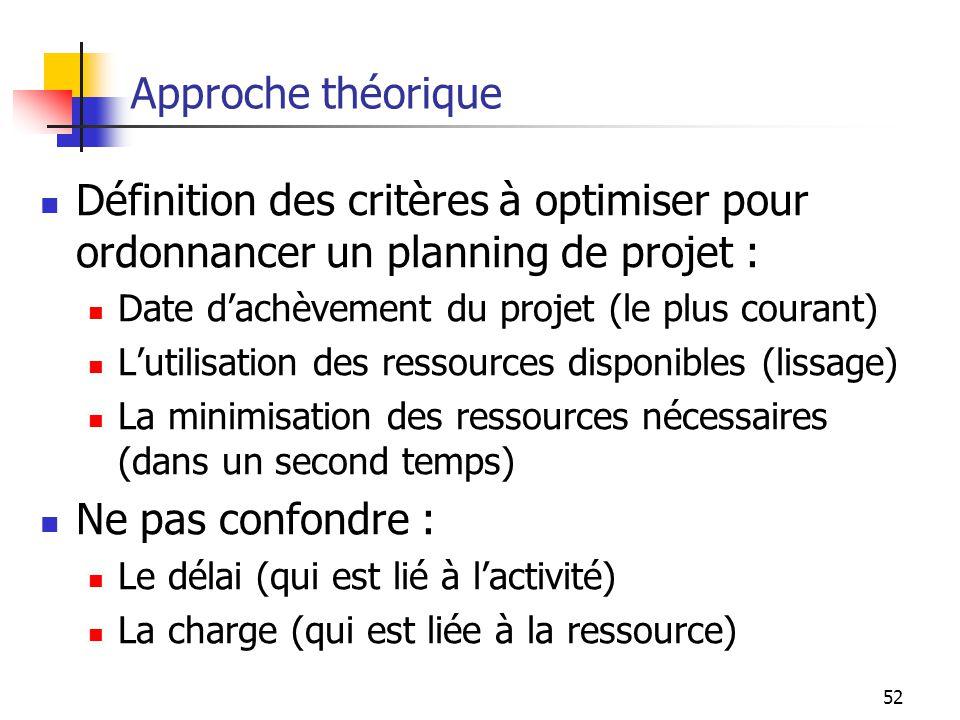 52 Approche théorique Définition des critères à optimiser pour ordonnancer un planning de projet : Date dachèvement du projet (le plus courant) Lutili