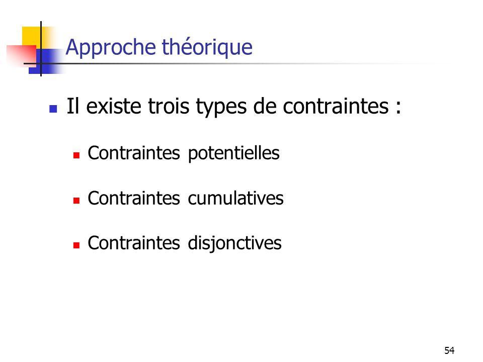 54 Approche théorique Il existe trois types de contraintes : Contraintes potentielles Contraintes cumulatives Contraintes disjonctives
