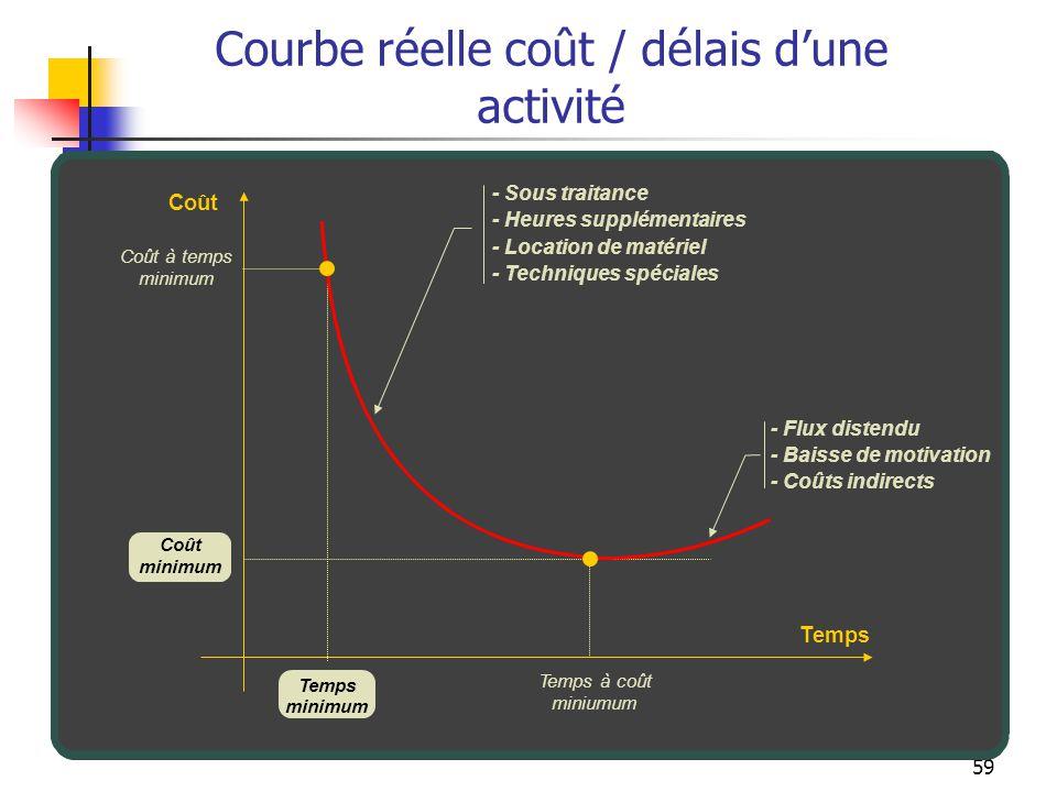 59 Courbe réelle coût / délais dune activité Coût Temps minimum Temps à coût miniumum Coût minimum Coût à temps minimum - Sous traitance - Heures supp