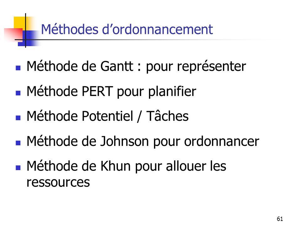 61 Méthodes dordonnancement Méthode de Gantt : pour représenter Méthode PERT pour planifier Méthode Potentiel / Tâches Méthode de Johnson pour ordonna