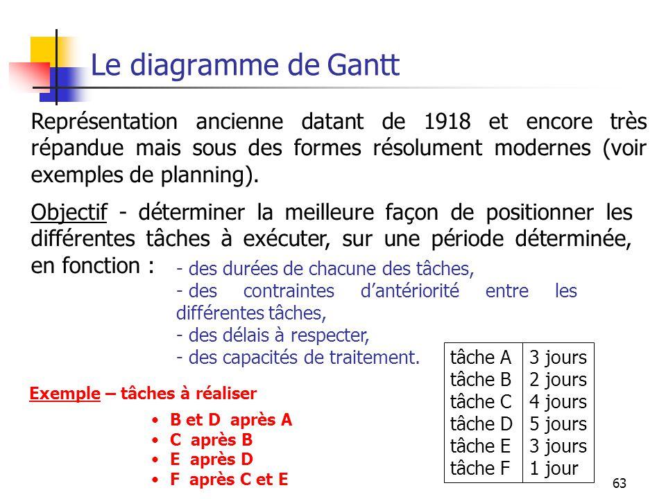 63 Le diagramme de Gantt Représentation ancienne datant de 1918 et encore très répandue mais sous des formes résolument modernes (voir exemples de pla