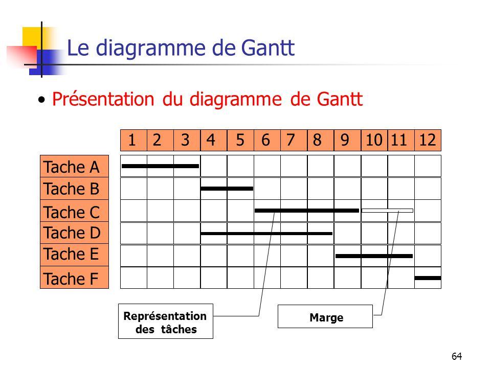 64 Le diagramme de Gantt Tache A Tache B Tache C Tache D Tache E Tache F 123456789101112 Représentation des tâches Marge Présentation du diagramme de