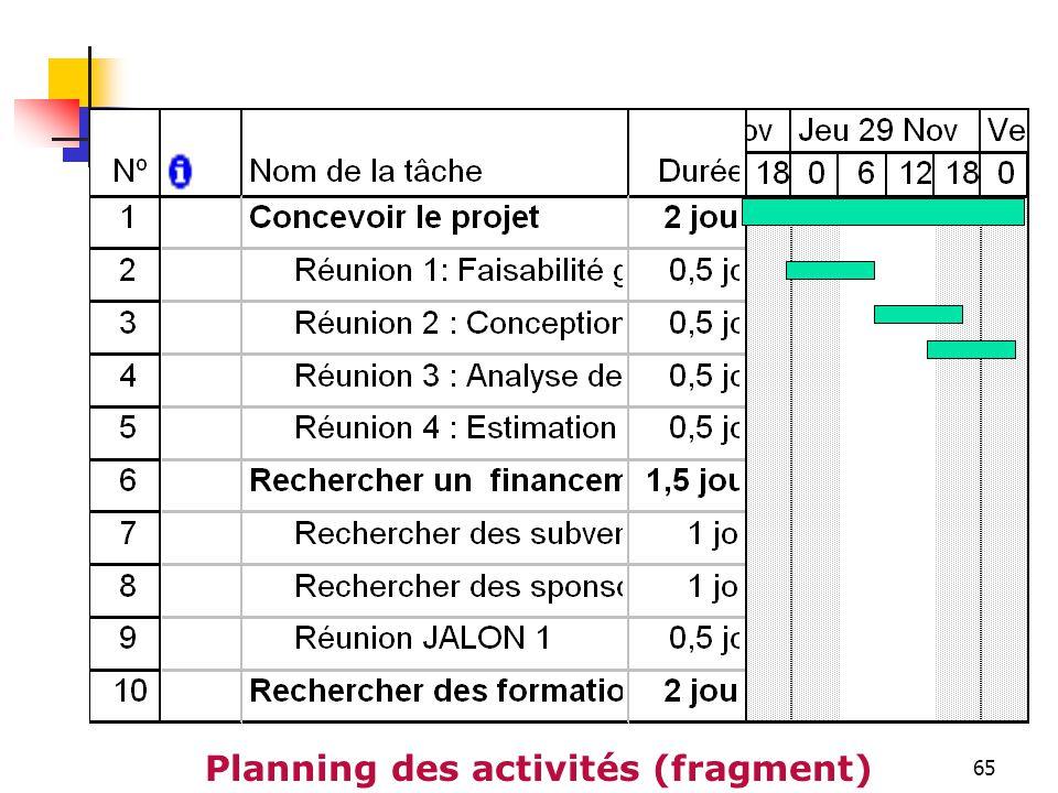 65 Planning des activités (fragment)