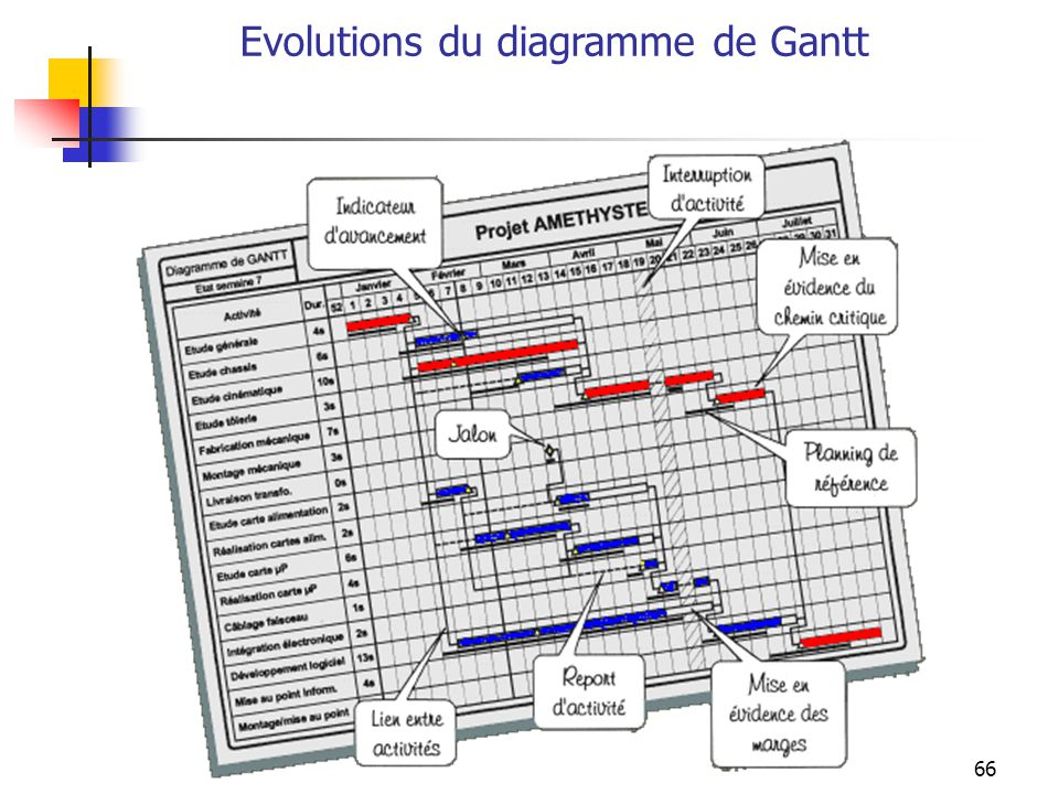 66 Evolutions du diagramme de Gantt