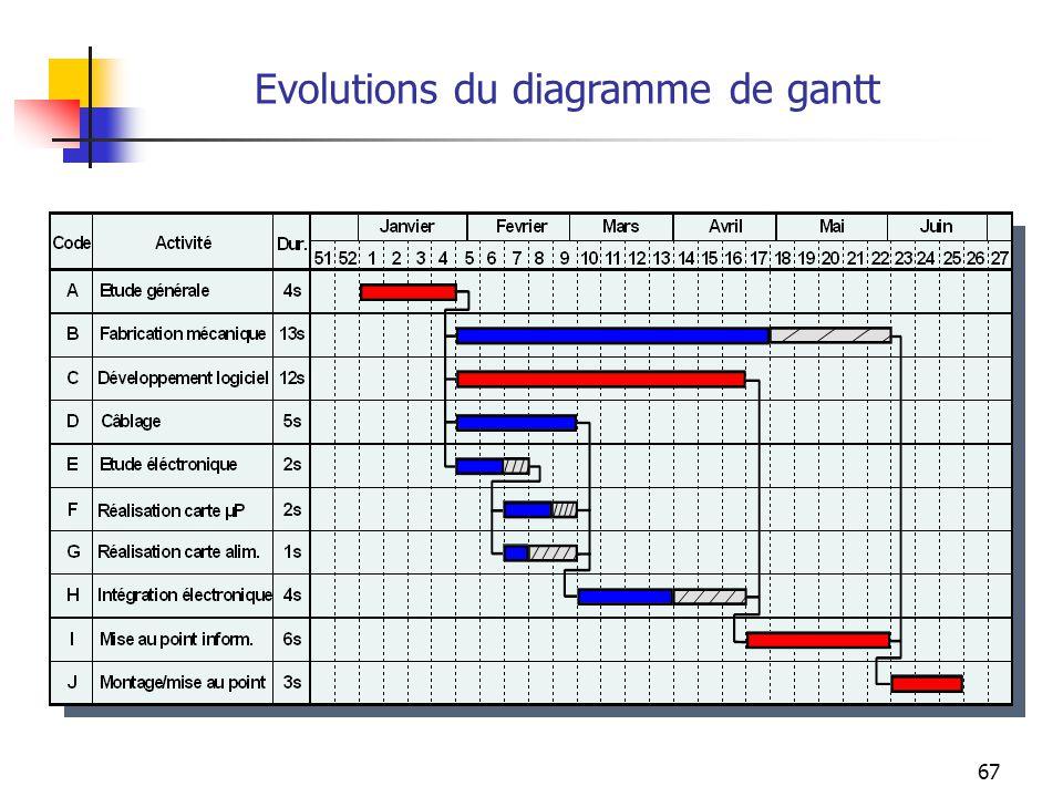 67 Evolutions du diagramme de gantt