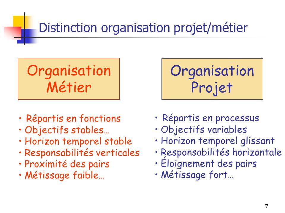 7 Distinction organisation projet/métier Organisation Métier Organisation Projet Répartis en fonctions Objectifs stables… Horizon temporel stable Resp