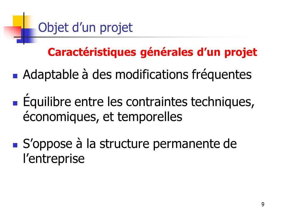 9 Objet dun projet Adaptable à des modifications fréquentes Équilibre entre les contraintes techniques, économiques, et temporelles Soppose à la struc