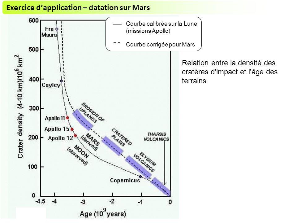 Relation entre la densité des cratères d impact et l âge des terrains Courbe calibrée sur la Lune (missions Apollo) Courbe corrigée pour Mars Exercice dapplication – datation sur Mars