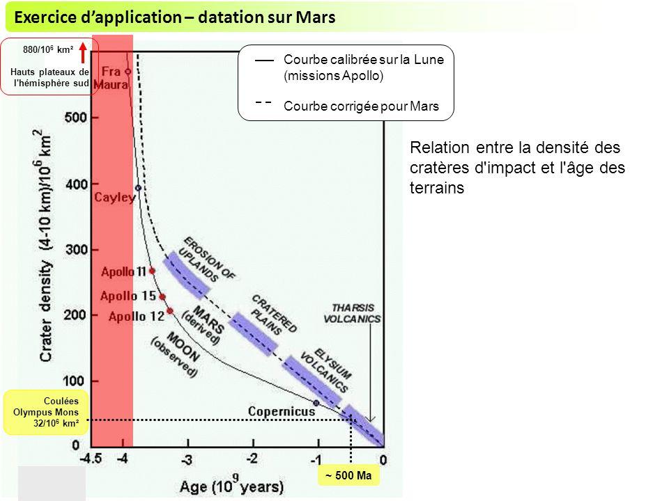 Relation entre la densité des cratères d impact et l âge des terrains Courbe calibrée sur la Lune (missions Apollo) Courbe corrigée pour Mars Coulées Olympus Mons 32/10 6 km² 880/10 6 km² Hauts plateaux de l hémisphère sud ~ 500 Ma Exercice dapplication – datation sur Mars