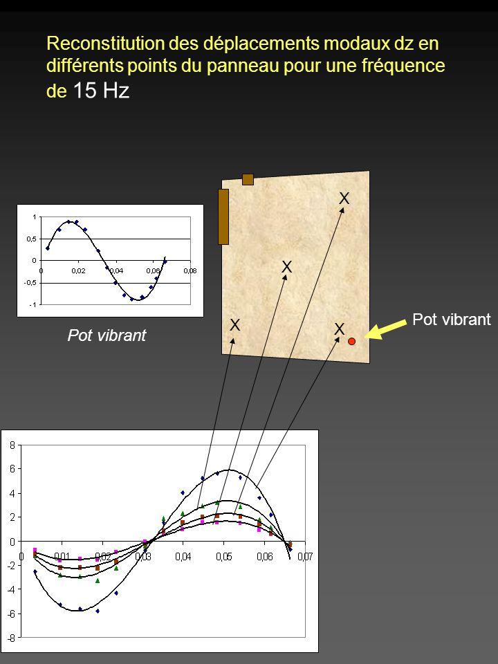 Reconstitution des déplacements modaux dz en différents points du panneau pour une fréquence de 15 Hz X X X X Pot vibrant
