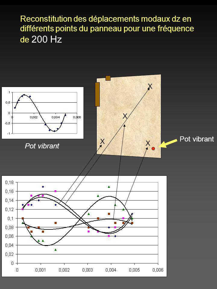 Reconstitution des déplacements modaux dz en différents points du panneau pour une fréquence de 200 Hz X X X X Pot vibrant