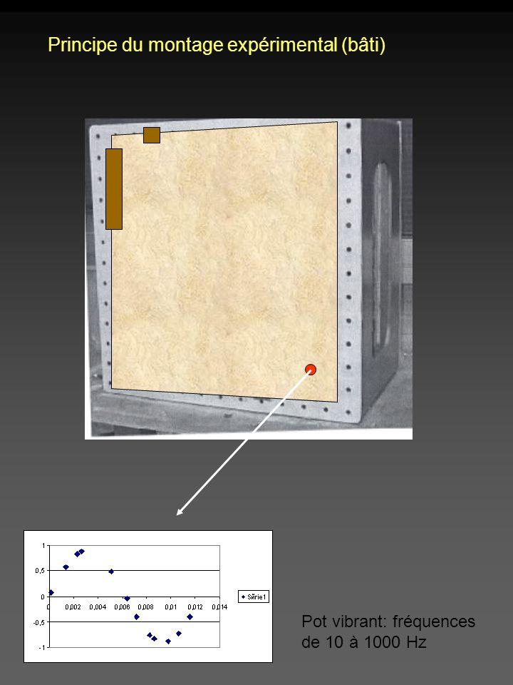 Déclenchement de lacquisition par rapport au signal du pot vibrant Acquisition discrète 15 acquisitions par mesure Synchronisation stroboscope caméras Synchronisation avec le point déchantillonnage choisi sur le pot Les points déchantillonnage