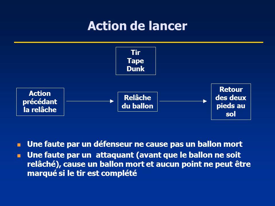 Action de lancer Tir Tape Dunk Action précédant la relâche Relâche du ballon Retour des deux pieds au sol Une faute par un défenseur ne cause pas un b