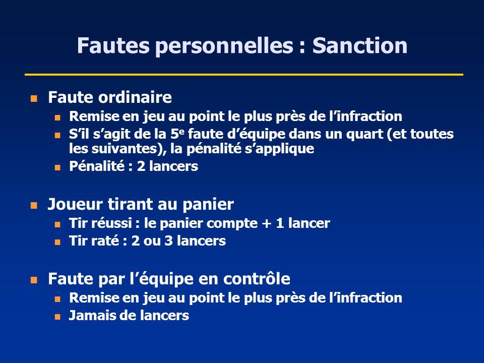 Fautes personnelles : Sanction Faute ordinaire Remise en jeu au point le plus près de linfraction Sil sagit de la 5 e faute déquipe dans un quart (et