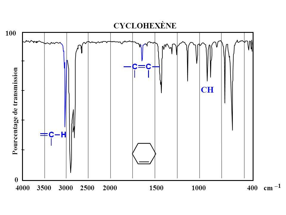 0 4000350030002500200015001000400cm –1 100 Pourcentage de transmission CH CYCLOHEXÈNE