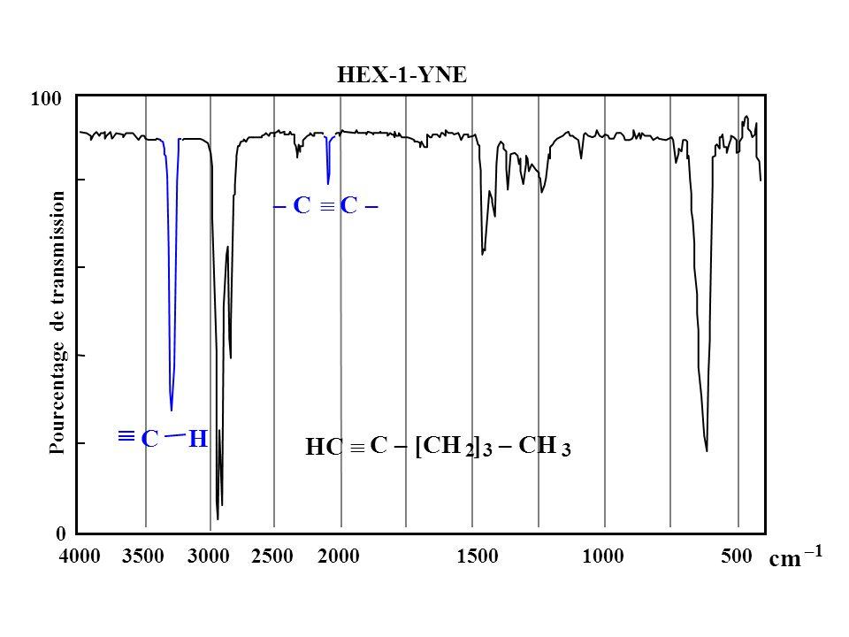 0 100 4000350030002500200015001000500 cm –1 Pourcentage de transmission CH – C C – HC C – [CH 2 ] 3 – CH 3 HEX-1-YNE