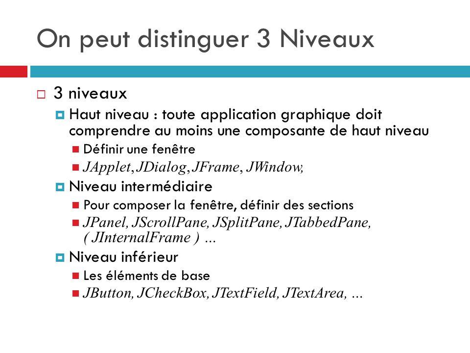 On peut distinguer 3 Niveaux 3 niveaux Haut niveau : toute application graphique doit comprendre au moins une composante de haut niveau Définir une fenêtre JApplet, JDialog, JFrame, JWindow, Niveau intermédiaire Pour composer la fenêtre, définir des sections JPanel, JScrollPane, JSplitPane, JTabbedPane, ( JInternalFrame ) … Niveau inférieur Les éléments de base JButton, JCheckBox, JTextField, JTextArea, …
