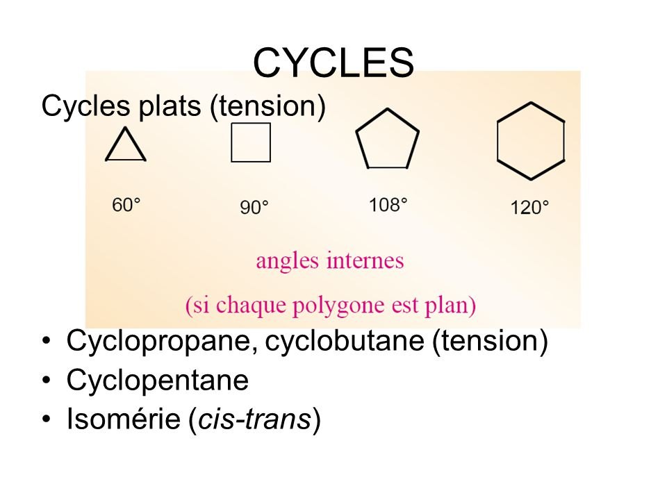 CYCLES Cycles plats (tension) Cyclopropane, cyclobutane (tension) Cyclopentane Isomérie (cis-trans)