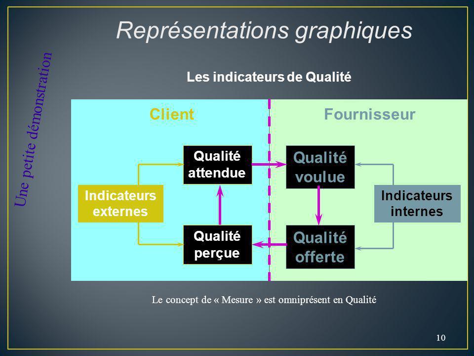 10 Qualité voulue Qualité attendue Qualité offerte Qualité perçue Indicateurs internes Indicateurs externes FournisseurClient Les indicateurs de Quali