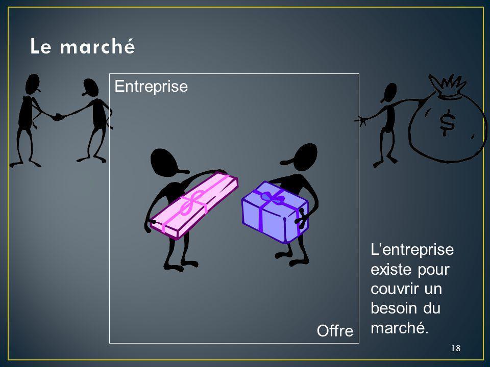 18 Entreprise Offre Lentreprise existe pour couvrir un besoin du marché.