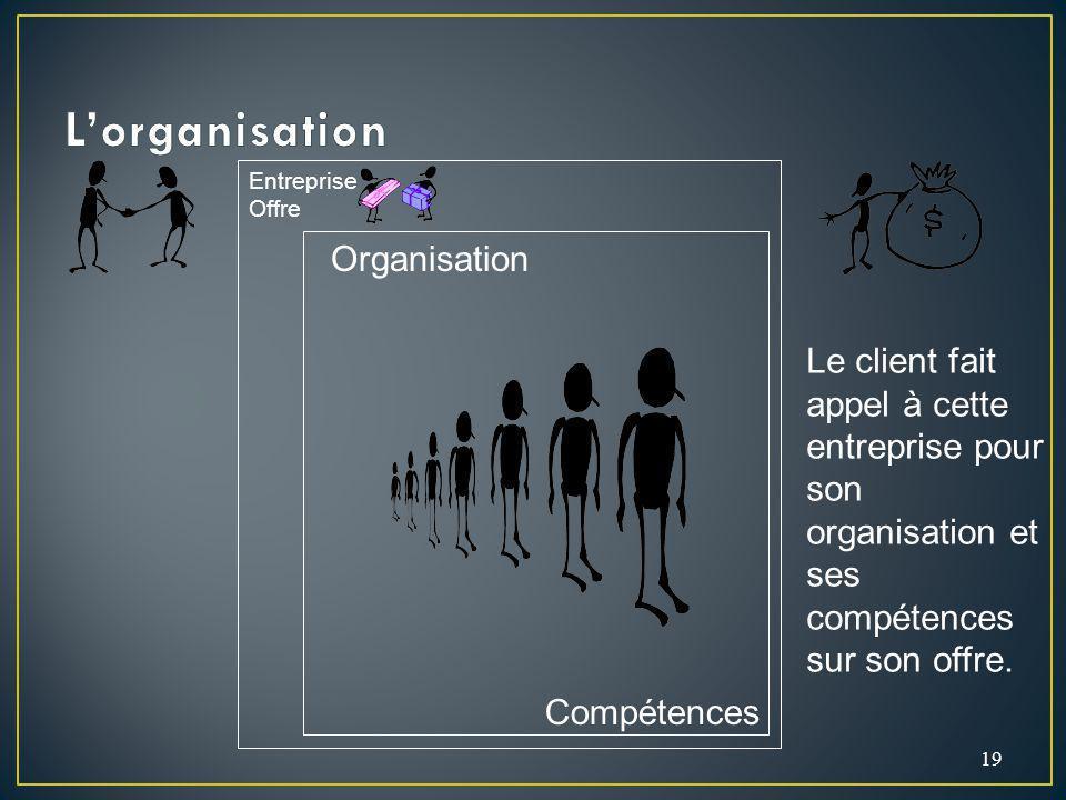 19 Organisation Compétences Le client fait appel à cette entreprise pour son organisation et ses compétences sur son offre. Entreprise Offre