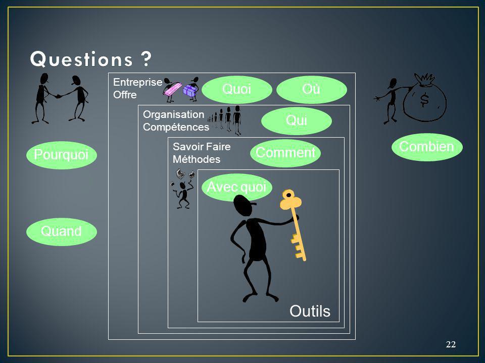 22 Organisation Compétences Savoir Faire Méthodes Entreprise Offre Outils Quand Pourquoi Quoi Qui Comment Avec quoi Combien Où