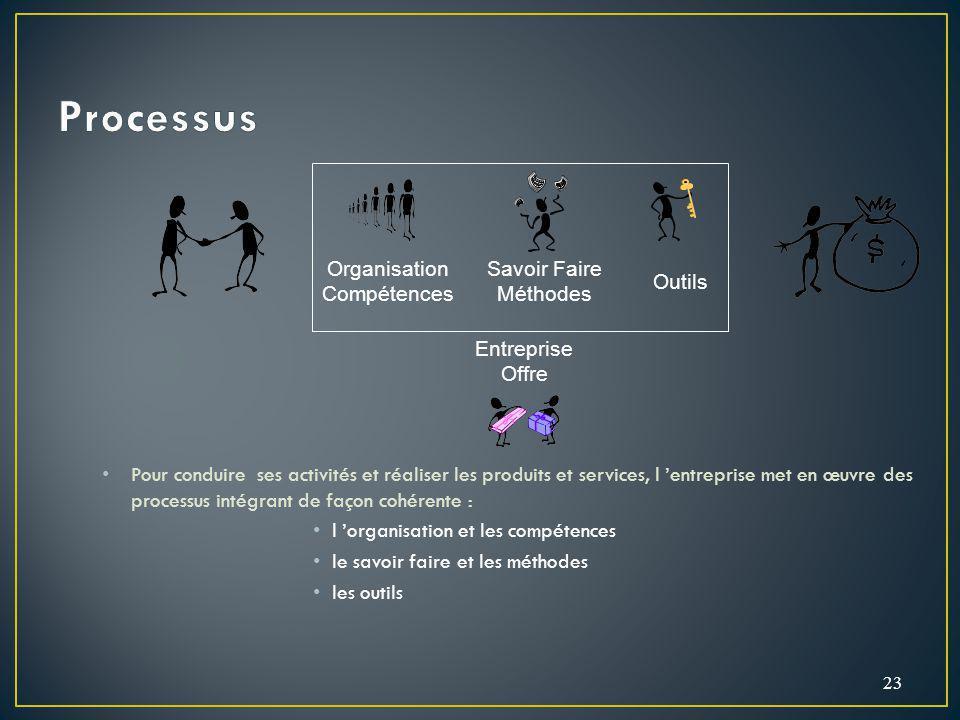 Pour conduire ses activités et réaliser les produits et services, l entreprise met en œuvre des processus intégrant de façon cohérente : l organisatio