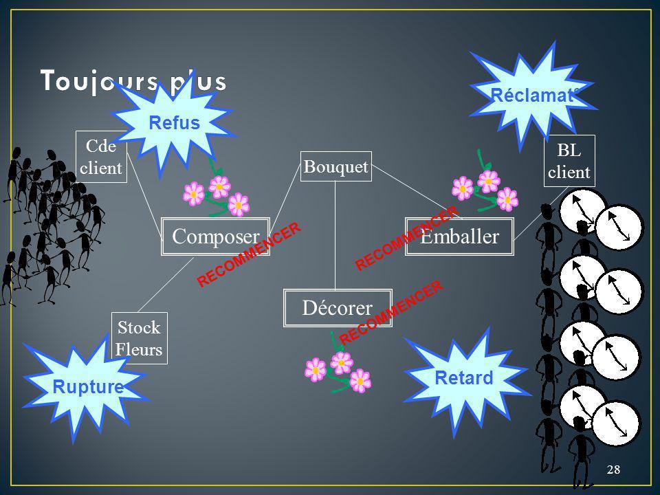 28 Cde client BL client Stock Fleurs Composer Décorer Emballer Bouquet RECOMMENCER Rupture Refus Retard Réclamat°