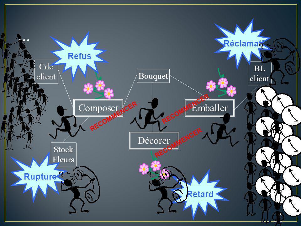 29 Cde client BL client Stock Fleurs Composer Décorer Emballer Bouquet RECOMMENCER Rupture Refus Retard Réclamat°