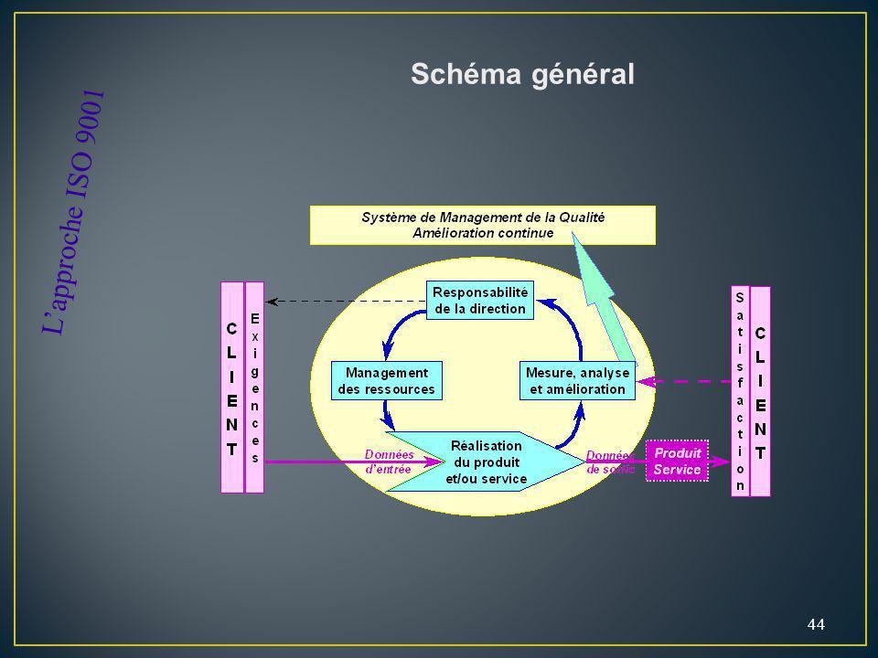 44 Schéma général Lapproche ISO 9001
