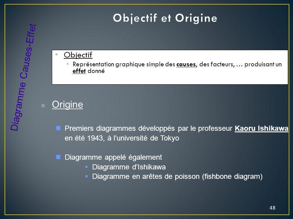 Objectif Représentation graphique simple des causes, des facteurs, … produisant un effet donné 48 Origine Premiers diagrammes développés par le profes