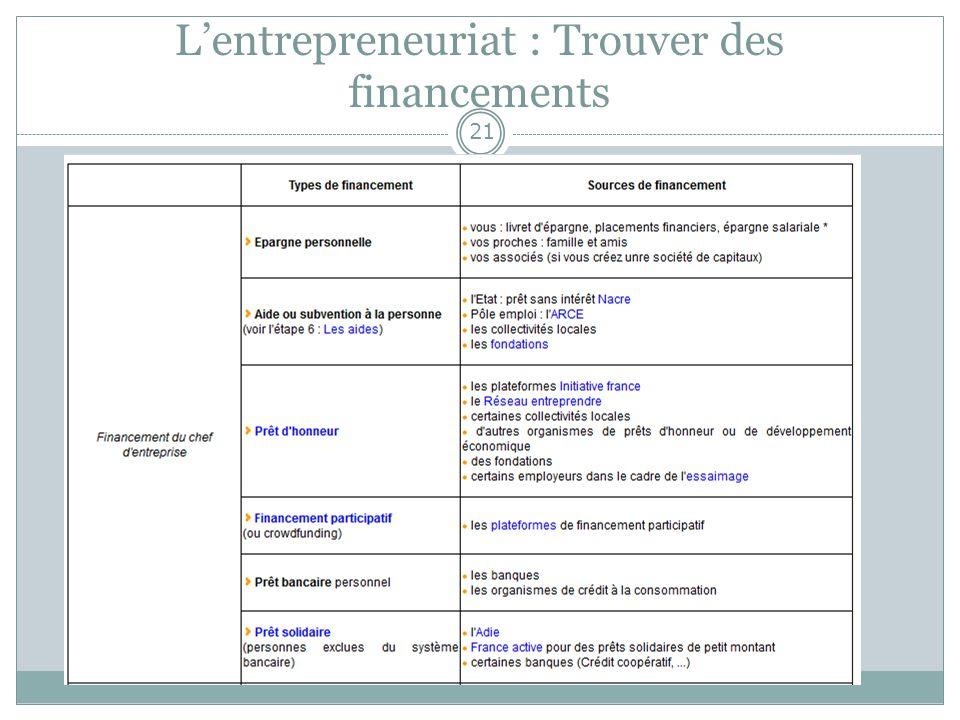 Lentrepreneuriat : Trouver des financements 21