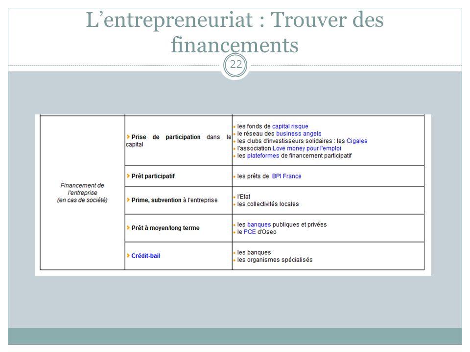 Lentrepreneuriat : Trouver des financements 22