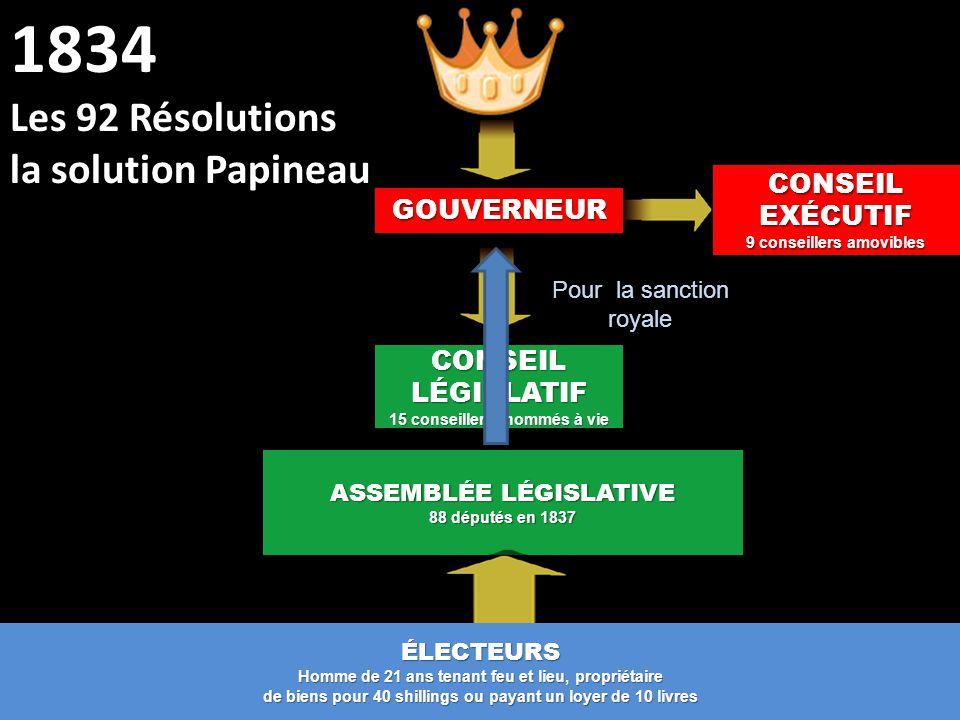 CONSEIL LÉGISLATIF 15 conseillers nommés à vie ASSEMBLÉE LÉGISLATIVE 88 députés en 1837 1834 Les 92 Résolutions la solution PapineauGOUVERNEUR CONSEIL