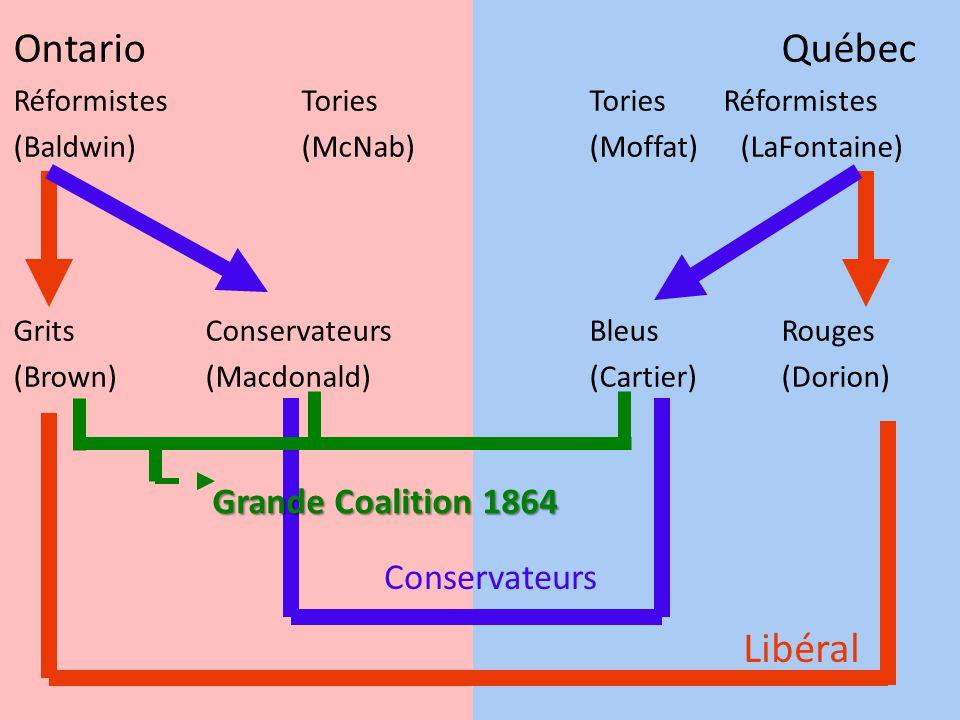 OntarioQuébec RéformistesToriesTories Réformistes (Baldwin)(McNab)(Moffat) (LaFontaine) GritsConservateurs BleusRouges (Brown)(Macdonald)(Cartier)(Dor