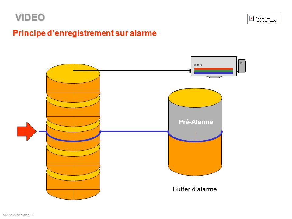 Principe denregistrement - condition normale FIFO Video Verification 9 VIDEO