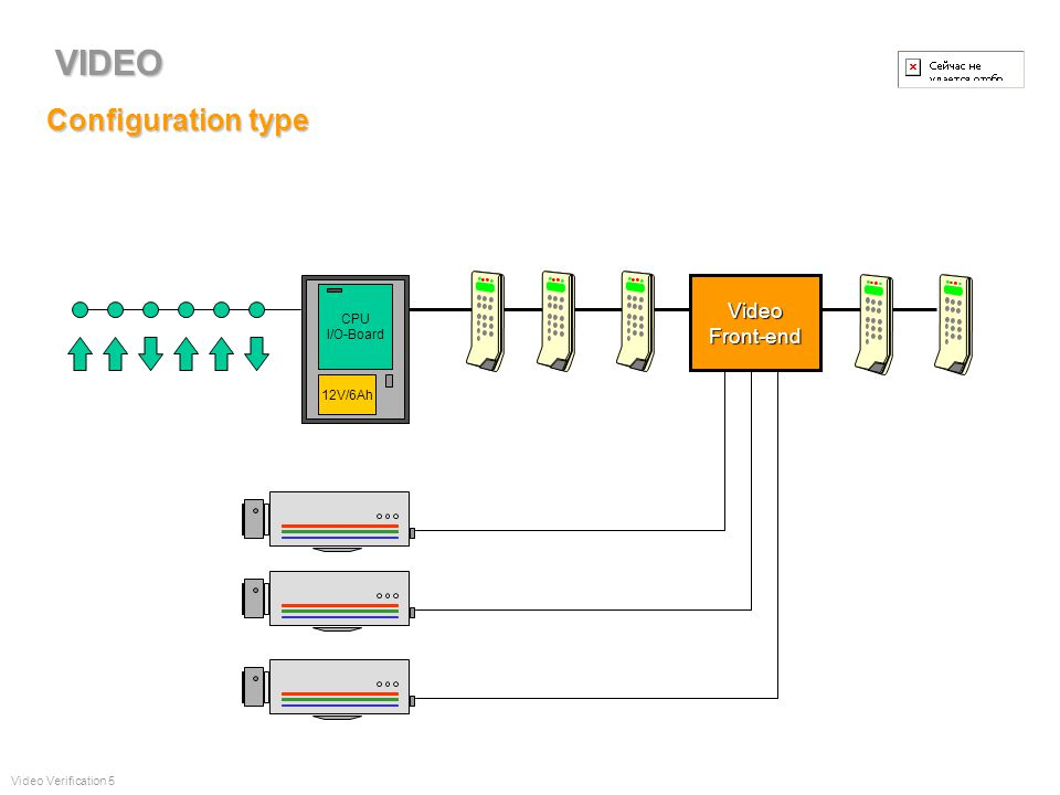 Les différentes composantes UC Vidéo 4 3 2 1 8 7 6 5 Video Verification 4 Serveur Vidéo Serveur SQL VCS Client Vidéo VIDEO